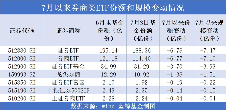 部分资金逢高赎回券商类ETF,机构看好银行股重估机会