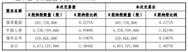 中国人寿举牌工行H股 与其一致行动人持股比增至5.4077%