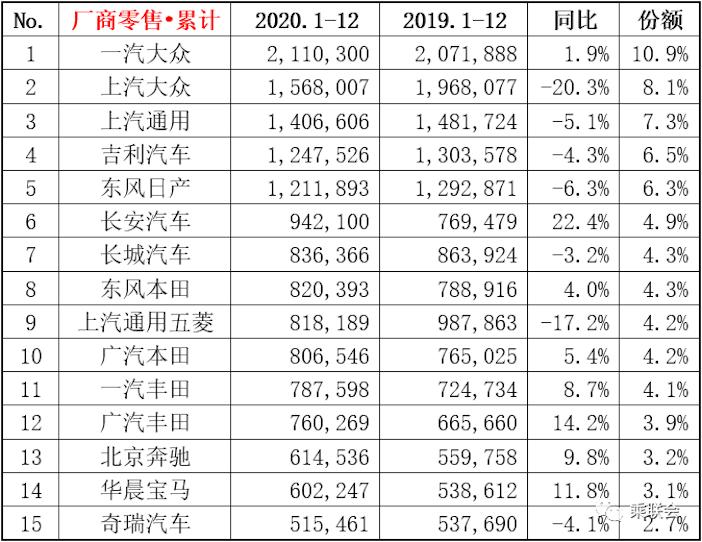 2020年前15名厂商榜单 图片来源:乘联会.png
