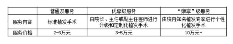 「秃」袭IPO,我们发现了雍禾医疗4个秘密