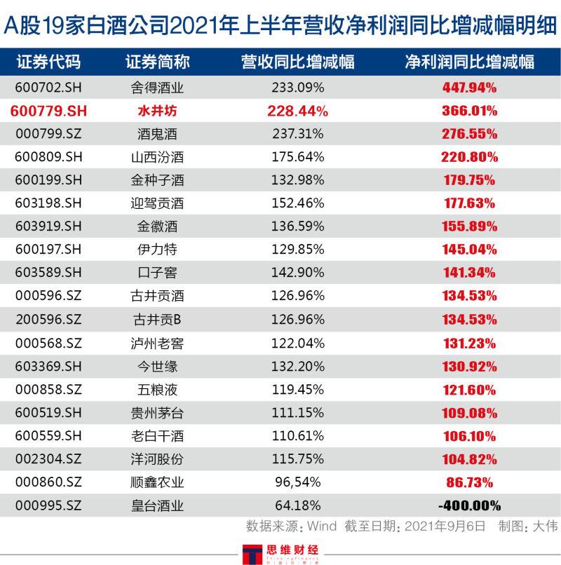 A股19家白酒公司2021年上半年营收净利润同比增减幅明细.jpg